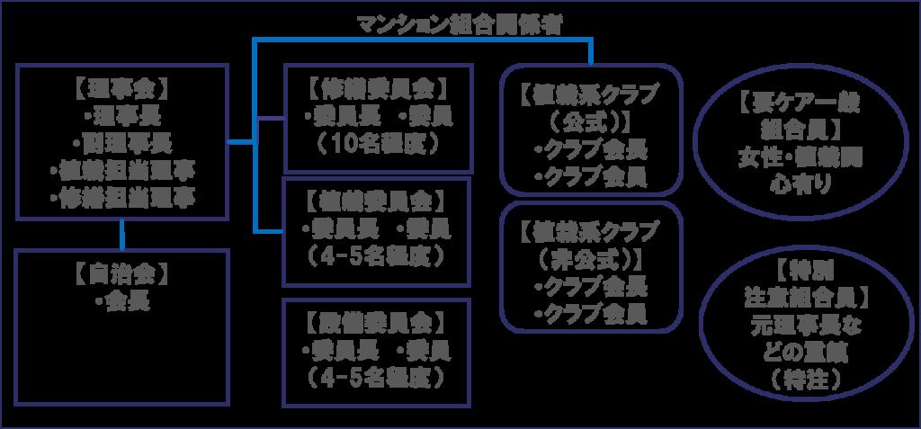 マンション管理組合DMUマップ