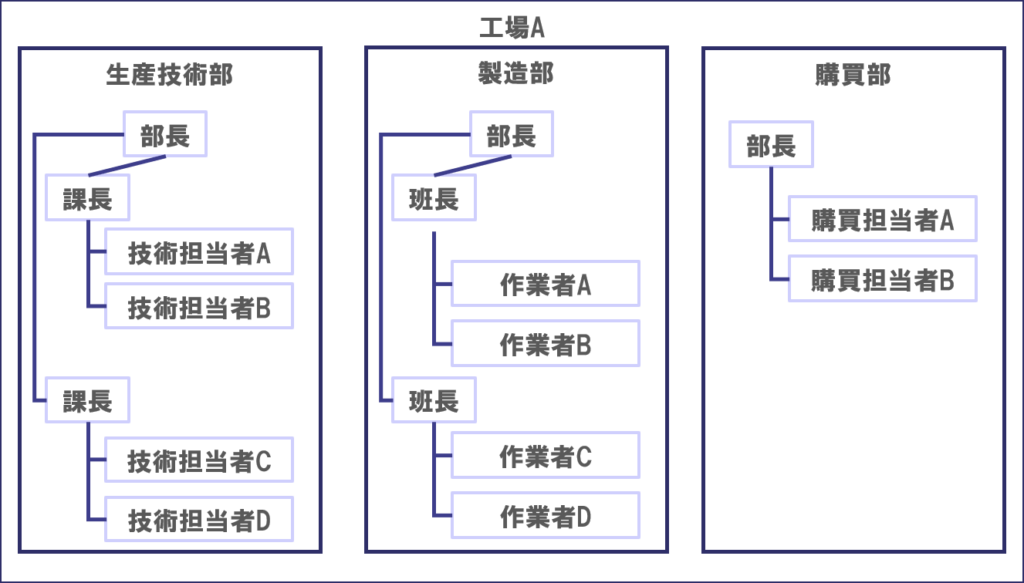 製造業のDMUマップ例