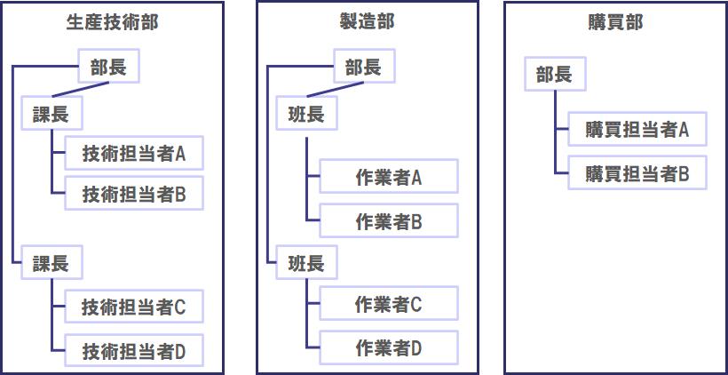 製造業工場のDMUマップ例