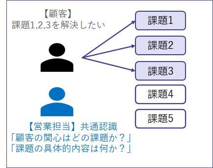 顧客の営業担当の課題認識