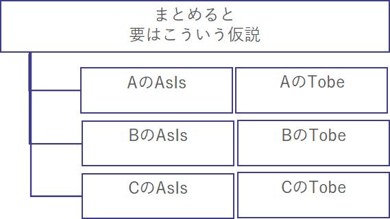 AsIs-ToBeで解像度を高める