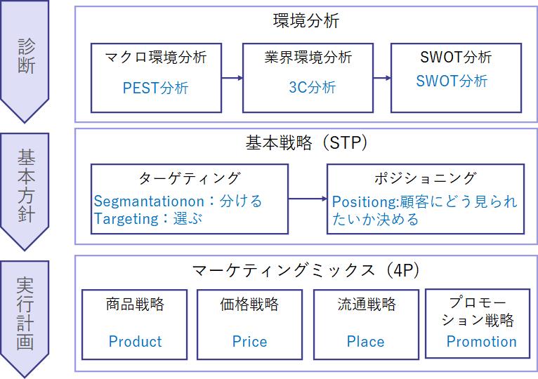 営業戦略フレームワーク