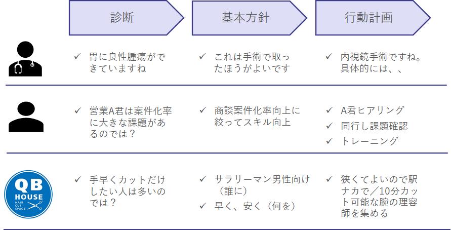 戦略の基本構造例