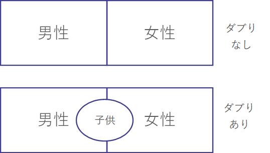 MECE具体例(男性、女性、子供)