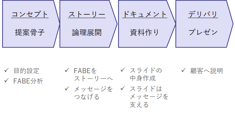 提案書作成の4STEP