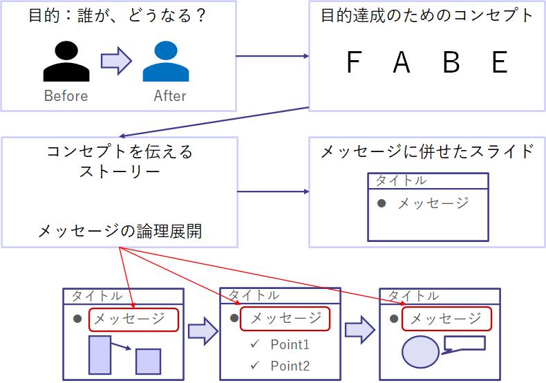 提案書作成の構造