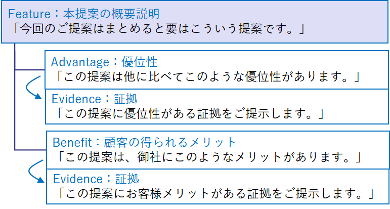 FABE分析:Feature