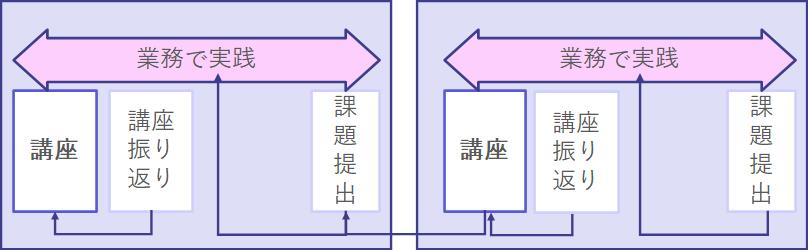ロジカルシンキング研修のサイクル