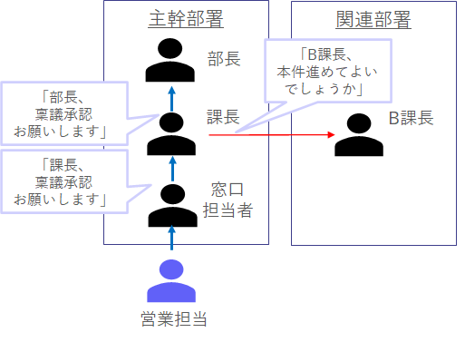 意思決定関与者(DMU)例