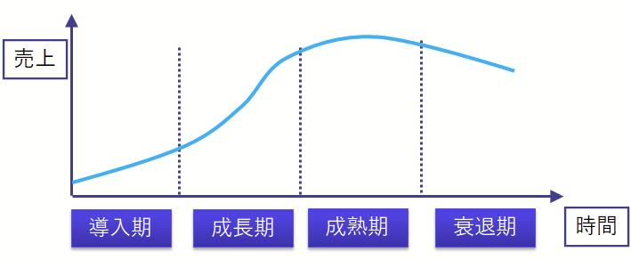 プロダクトライフサイクル(PLC)