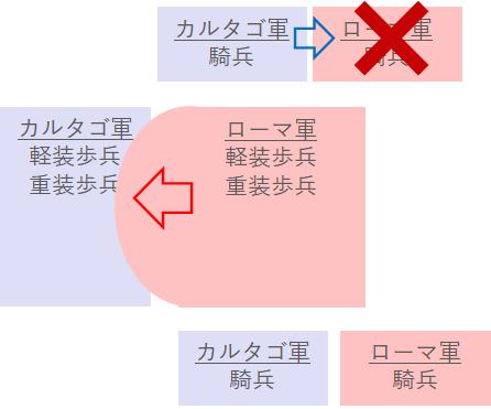 カンナエの戦い(第2段階)