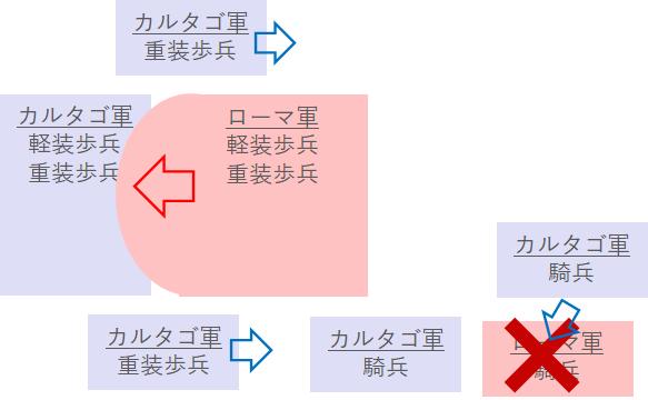 カンナエの戦い(第3段階)
