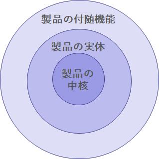 プロダクト3層モデル