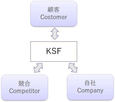 業界のKSF(Key Success Factor:業界の成功要因)