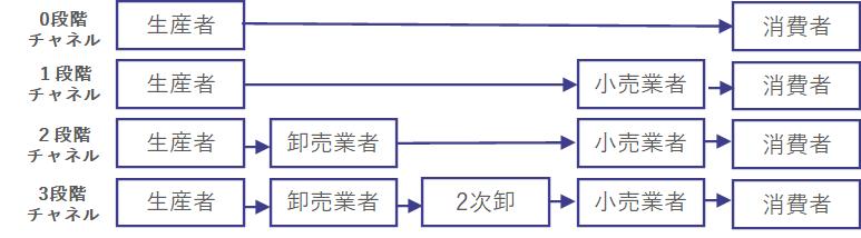 流通チャネルの長さ(段階数)