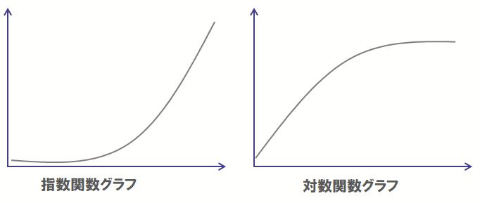 指数関数グラフと対数関数グラフ